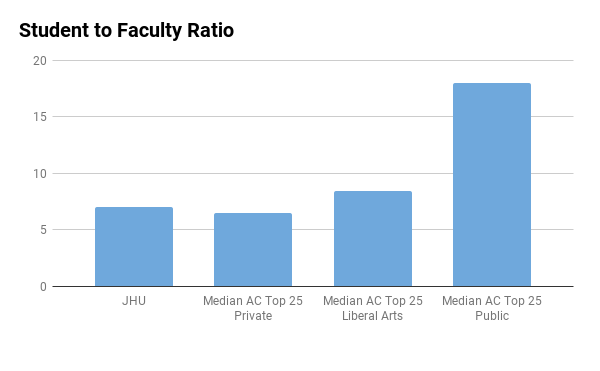 JHU student to faculty ratio