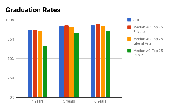 Johns Hopkins University graduation rate