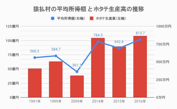 猿払村の所得額とホタテ生産高の推移