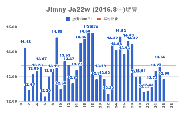 Jimny Ja22w 燃費推移と平均燃費