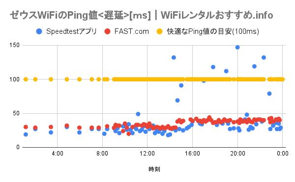 ゼウスWiFiのPing値<遅延>のグラフ