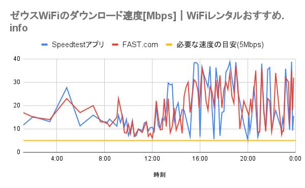 ゼウスWiFiのダウンロード速度のグラフ