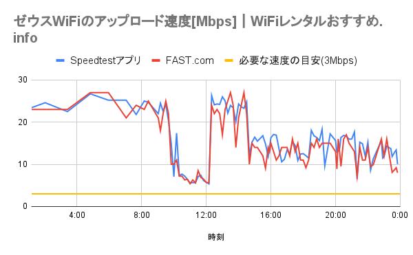 ゼウスWiFiのアップロード速度のグラフ