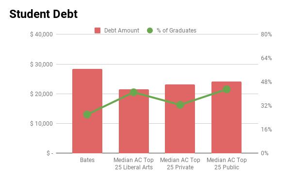 Bates College student debt