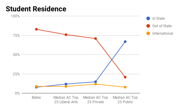 Bates College student residence graph