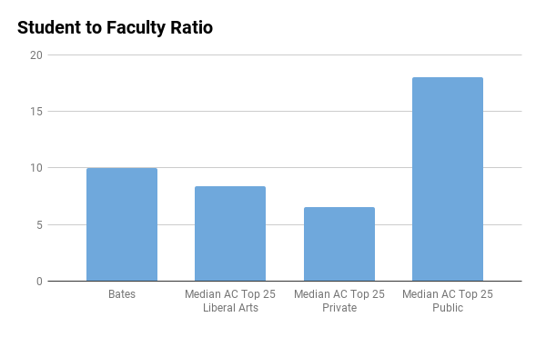 Bates College student to faculty ratio