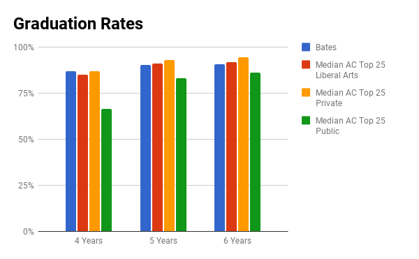 bates college graduation rate