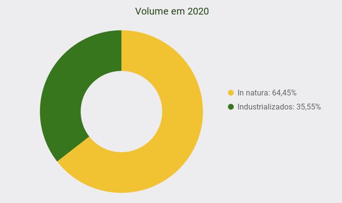 Exportações Brasileiras de Ovos