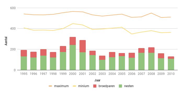 Figuur 15. Aantalsverloop van het aantal broedparen van de Torenvalk in Zeeland in de periode 1995-2010.