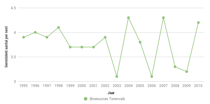 Figuur 7. Broedsucces van de Torenvalk [i]Falco tinnunculus[/i] in de periode 1995-2010.