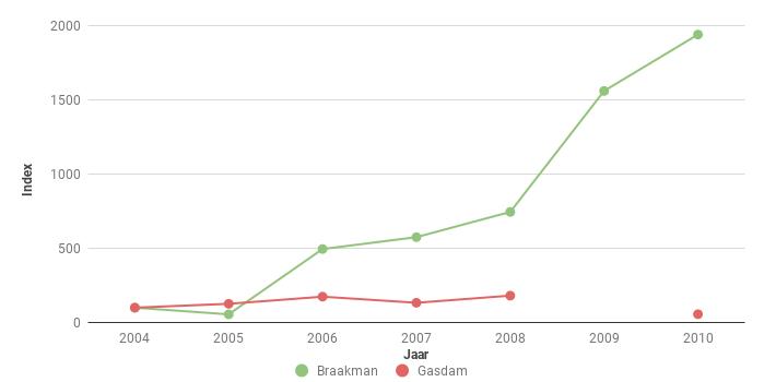 Figuur 5. Index van het aantal Konijnen Oryctolagus cuniculus op de Gasdam Saeftinghe en in het Braakmanbos voor 2004- 2010. In 2004 ging het om 135 en 20 ex.