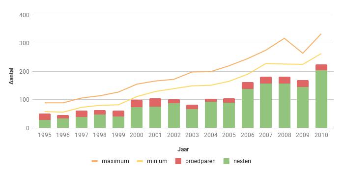 Figuur 14. Aantalsverloop van het aantal broedparen van de Buizerd in Zeeland in de periode 1995-2010.
