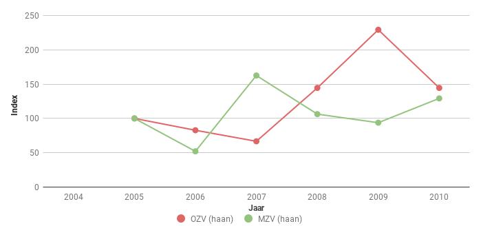 Figuur 6. Index van het aantal Fazanthanen [i]Phasianus colchicus[/i] langs polderroutes in Midden en Oost Zeeuws- Vlaanderen voor 2005-2010. In 2005 ging het om 9 en 48 ex.