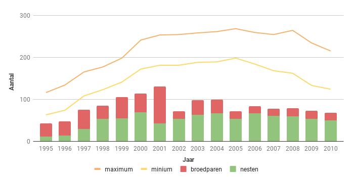 Figuur 13. Aantal broedparen van de Sperwer in Zeeland in de periode 1995-2010.