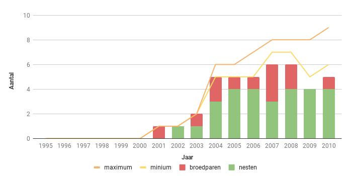 Figuur 17. Aantalsverloop van het aantal broedparen van de Slechtvalk in Zeeland in de periode 1995-2010.