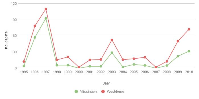 Figuur 2. Koudegetal volgens Hellmann in Vlissingen en Westdorpe voor de periode 1995-2010.
