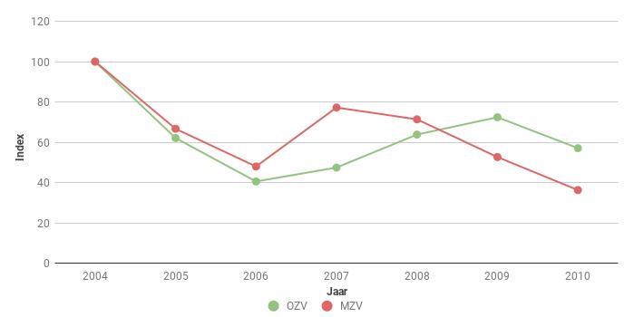 Figuur 4. Index van het aantal Hazen Lepus europaeus langs polderroutes in Oost en Midden Zeeuws-Vlaanderen (OZV en MZV) voor 2004-2010. In 2004 ging het om 166 en 84 ex.