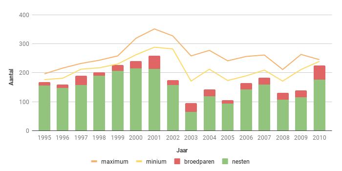 Figuur 10. Aantal broedparen van de Bruine Kiekendief in Zeeland in de periode 1995-2010.