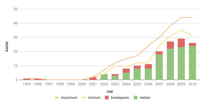 Figuur 12. Aantal broedparen van de Havik in Zeeland in de periode 1995-2008.