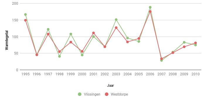 Figuur 3. Warmtegetal volgens Hellmann in Vlssingen en Westdorpe in de periode 1995-2010.