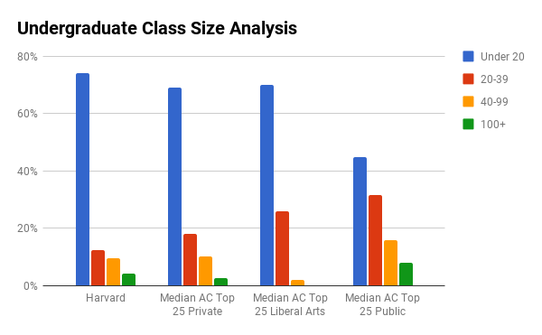 Harvard undergraduate class sizes