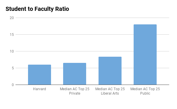 Harvard student to faculty ratio
