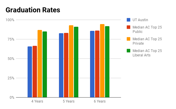 U Texas Austin graduation rates