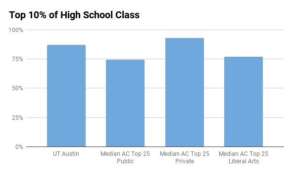 UT Austin top 10% in high school