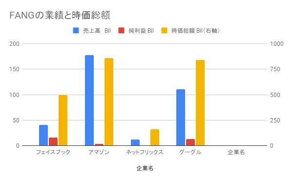 FANGの業績と時価総額