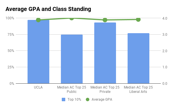 UCLA average GPA and top 10% in high school