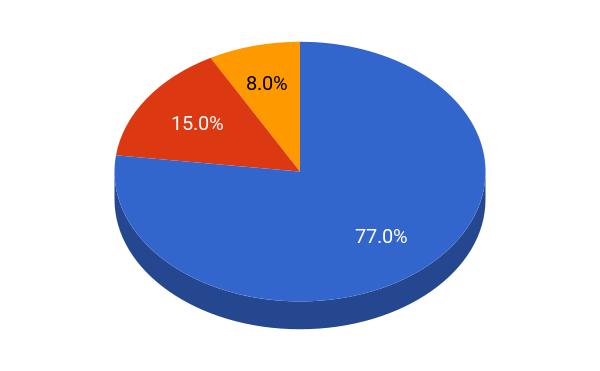 UCLA student population