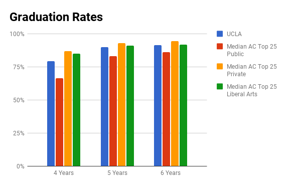 UCLA graduation rate