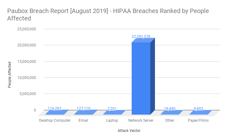 HIPAA Breach Report for August 2019