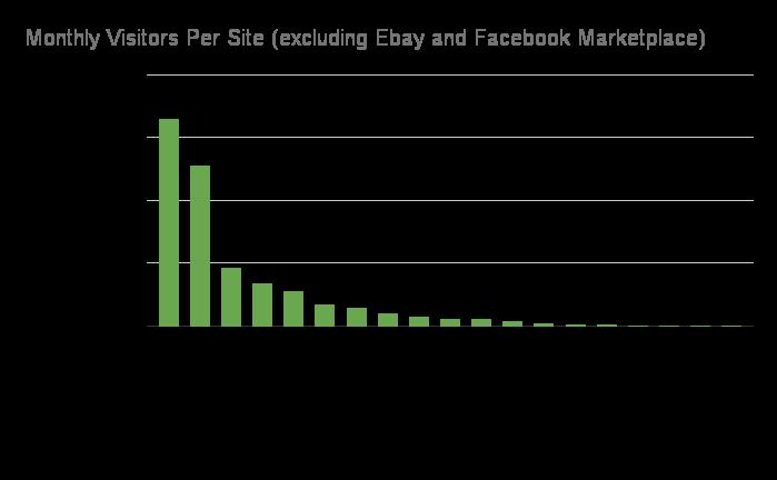 Sites Like Craigslist comparison chart of websites