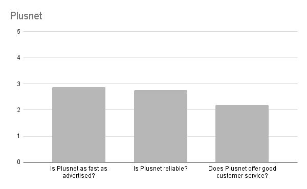 Is Plusnet any good in Edinburgh?