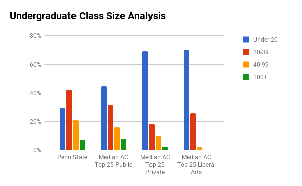 Penn State undergraduate class sizes