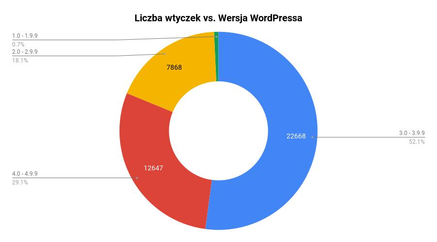 Liczba wtyczek WordPressa a wersja WP