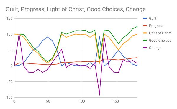 Guilt, Progress, Light of Christ, Good Choices, Change