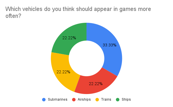 Which vehicles do you think should appear in games more often? [live]