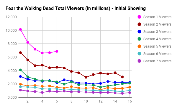 Fear the Walking Dead Live + Same Day Total Viewers