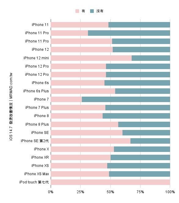 iOS 14.7有改善iPhone發燙問題嗎