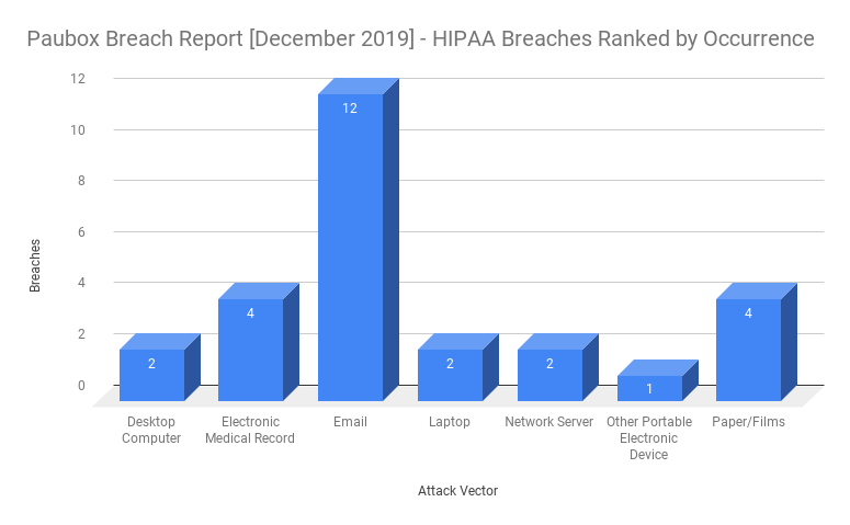 HIPAA Breach Report for December 2019