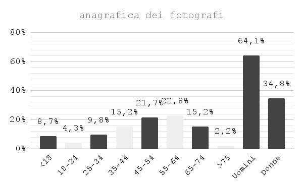 Anagrafica fotografi