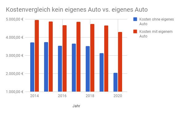 Car Sharing vs. Eigenes Auto 2017