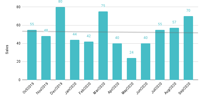 Overall Miami Monthly Luxury Condo Sales Jan. 2016 to Sep. 2020 - Fig. 1.3