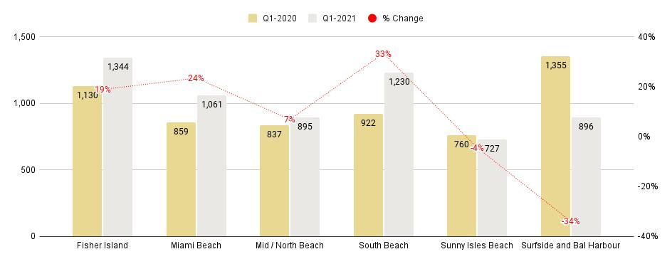 Miami Beach Luxury Condo Markets at a Glance - Q1 2021 YoY (Median Sales Price / SqFt)