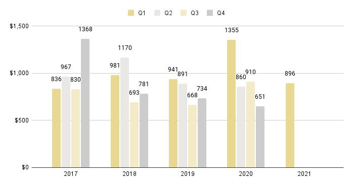 Surfside & Bal Harbour Quarterly Price per Sq. Ft. 2016-2021 - Fig. 18