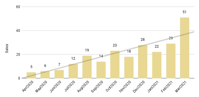 Sunny Isles Beach Luxury Condo 12-Month Sales with Trendline - Fig. 22.2