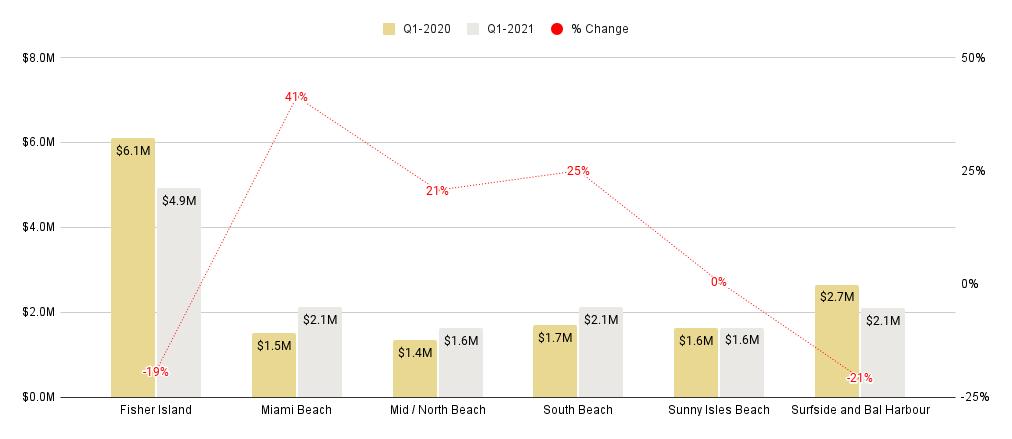 Miami Beach Luxury Condo Markets at a Glance - Q1 2021 YoY (Median Sale Price)