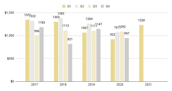 South Beach Luxury Condo Quarterly Price per Square Foot 2016-2021 - Fig. 8